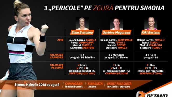 INFOGRAFIC: Start pe zgură! Cele trei mari pericole pentru Simona Halep, cotele la câștigarea Roland Garros și situația în premieră de când românca a ajuns în top