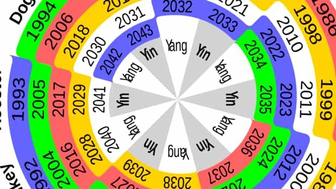 Zodiacul chinezesc pentru marți, 14 iulie 2020. 3 zodii vor avea noroc la bani