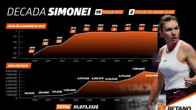 INFOGRAFIC: Decada Simonei. De la zero la Everestul tenisului
