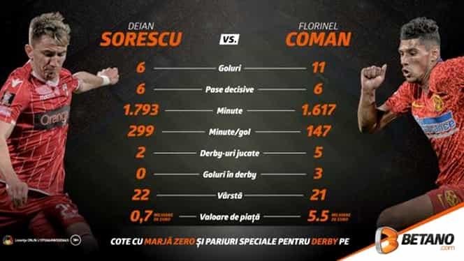 Meciul tinerilor! Sorescu vs. Coman și un Derby Quiz cu cel mai bun fotbalist de la FCSB. INFOGRAFIC + VIDEO