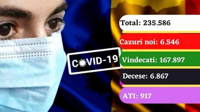 Coronavirus în România azi, 30 octombrie 2020. Cifre alarmante: peste 6500 de cazuri noi într-o singură zi