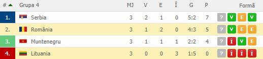 Clasament Divizia C, grupa 4