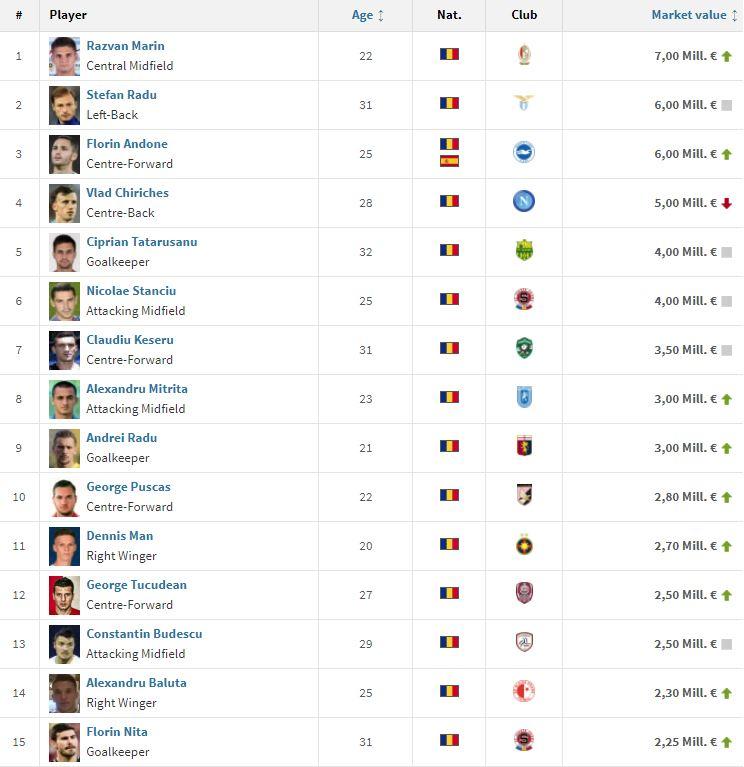 Clasamentul celor mai bine cotați 15 fotbaliști români ai momentului