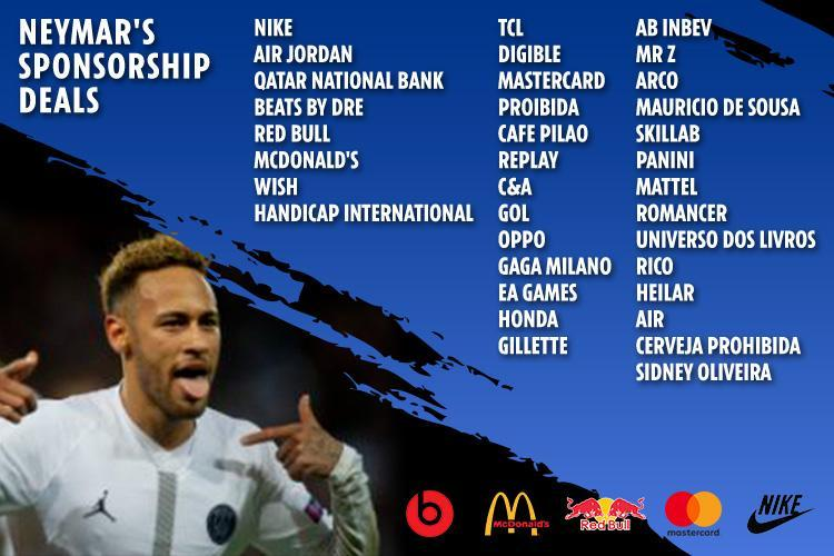 Neymar are contracte de sponsorizare cu 35 de branduri de top