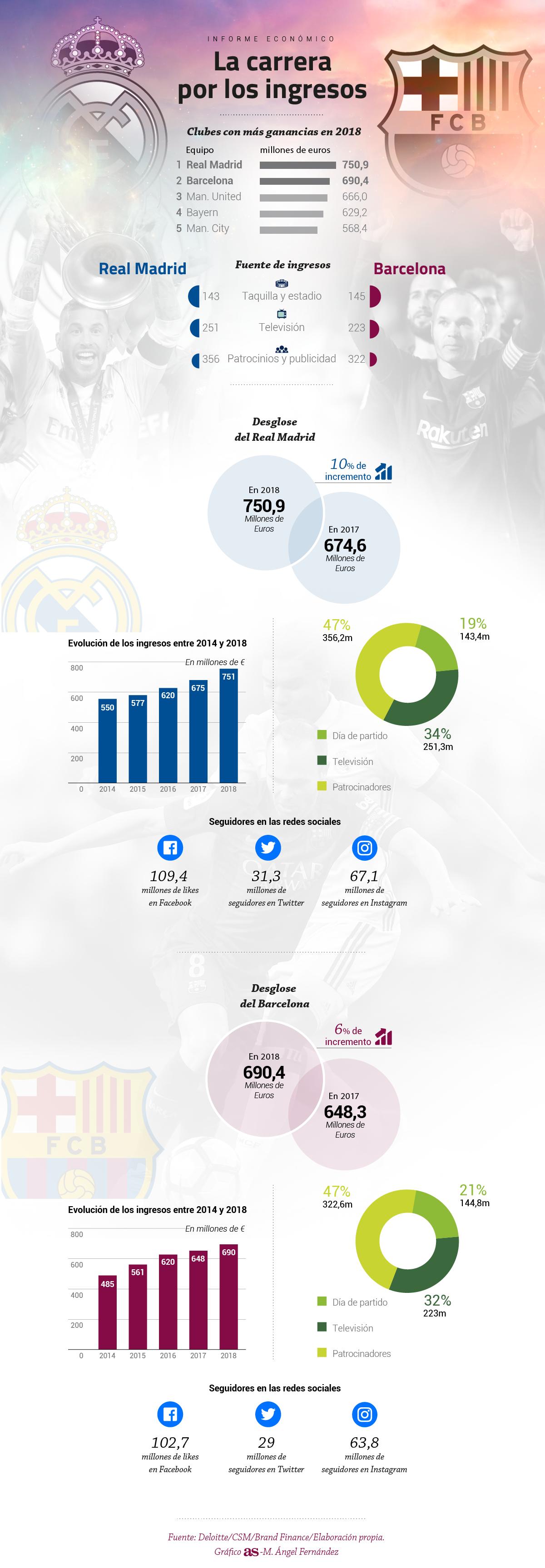 grafic bani real - barcelona. Real a câștigat bătălia cu 60 de milioane euro avans