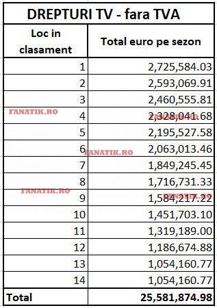 Tabel bani drepturi TV Liga 1 Betano stabilit de LPF