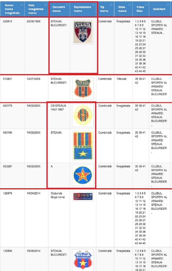 Mărcile încercuite cu roșu sunt cele pierdute de CSA Steaua în războiul cu FCSB