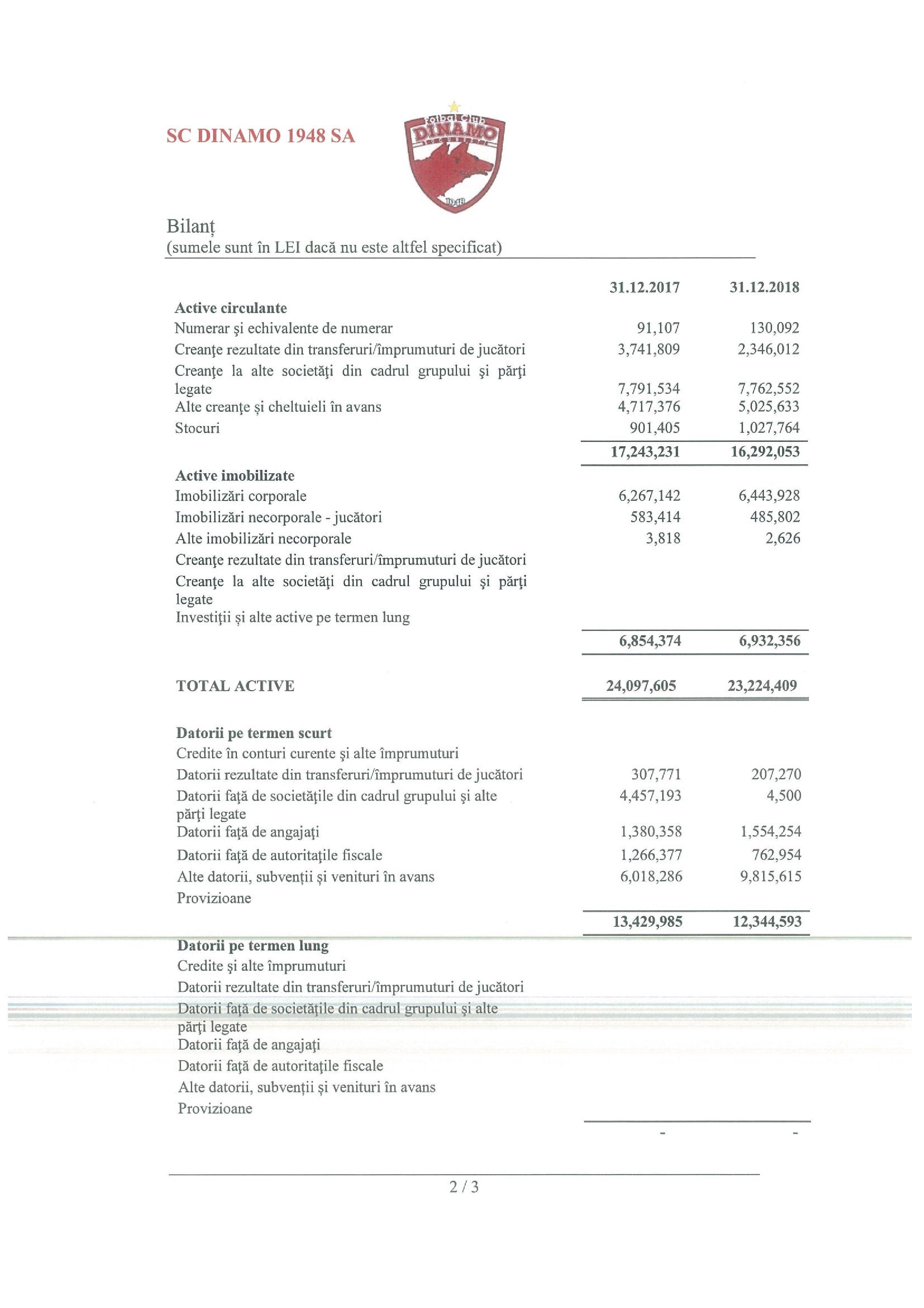 Dinamo, datorii uriașe pe 2018! Datorii Dinamo