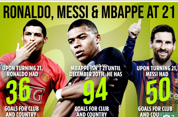 Kylian Mbappe, record peste Cristiano Ronaldo și Leo Messi