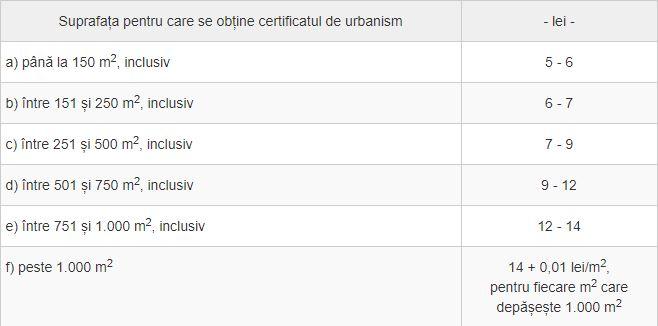 Tabel prețuri autorizație certificat