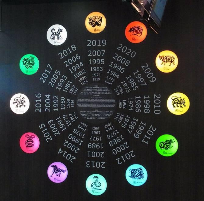 Ce surprize ți-au rezervat astrele zodiacului Chinezesc