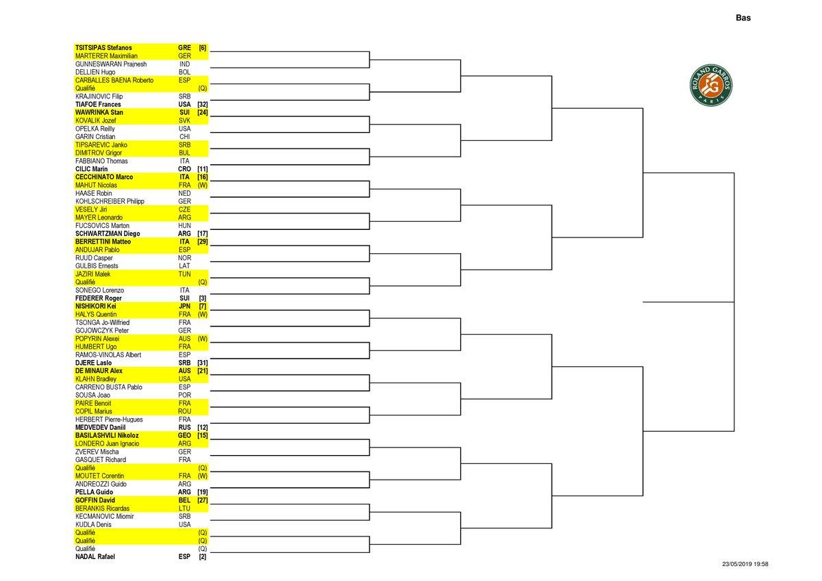 A doua parte de tablou ATP Roland Garros