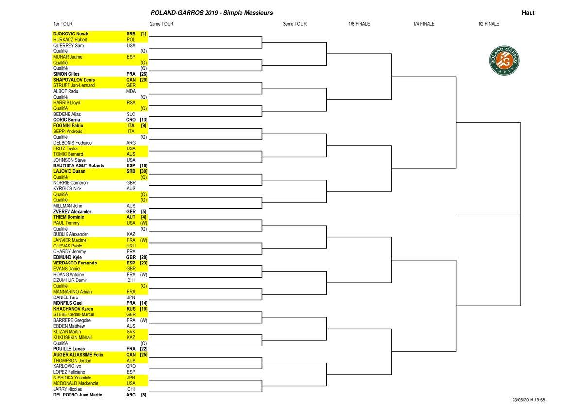Prima parte de tablou de la ATP Roland Garros
