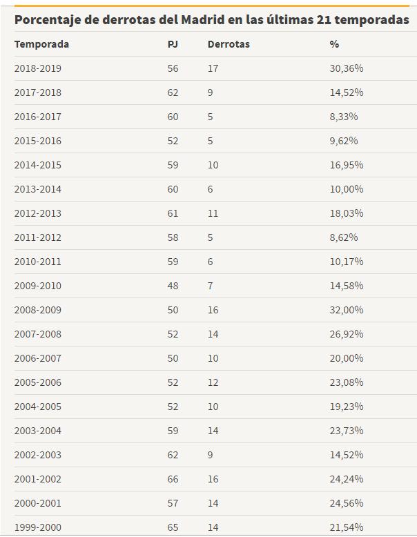 Real Madrid, procentajul eşecurilor din ultimele două decenii