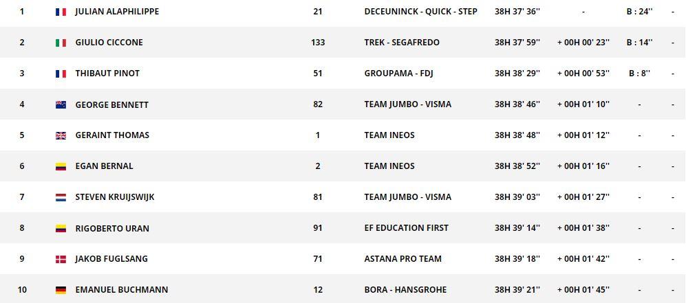 LIVE BLOG Turul Franței 2019. Clasamente, Rezultate, Live Video. Daryl Impey se impune în Le Tour de Ziua Franţei! Alaphilippe îşi păstrează tricoul galben