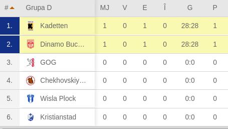 Kadetten Schaffhausen - Dinamo 28-28. Punct important scos de alb-roșii în grupele Champions League