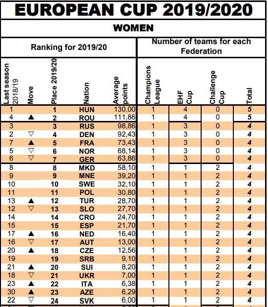 Liga Florilor, al doilea cel mai bun campionat din Europa la handbal feminin