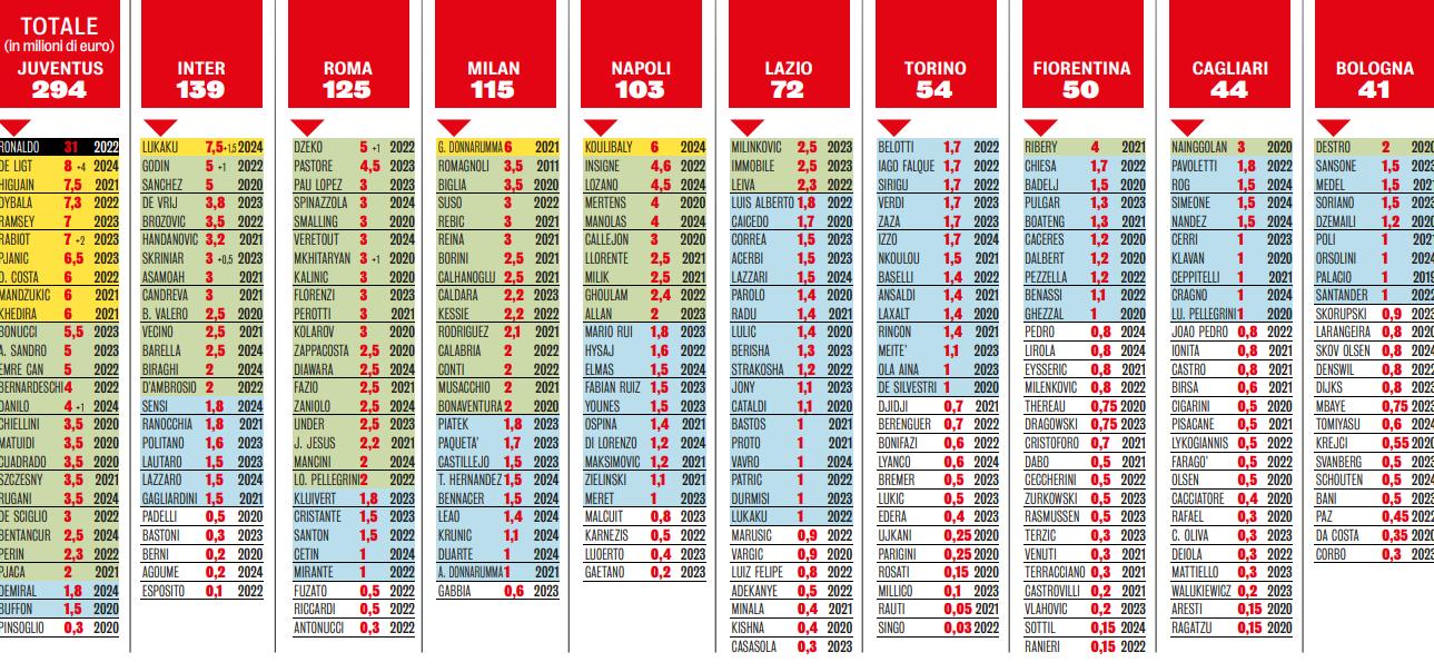 Primele 10 cluburi în topul salariilor