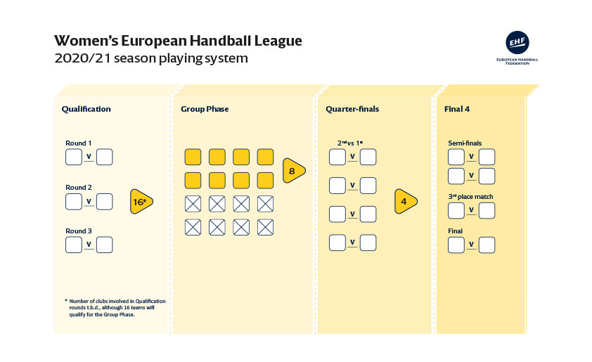 România, out din Liga Campionilor la handbal masculin